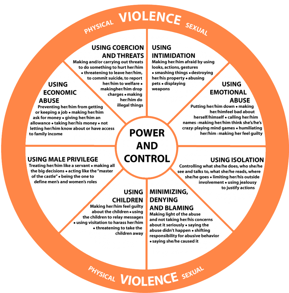 Control relationship power wheel and Dating Violence